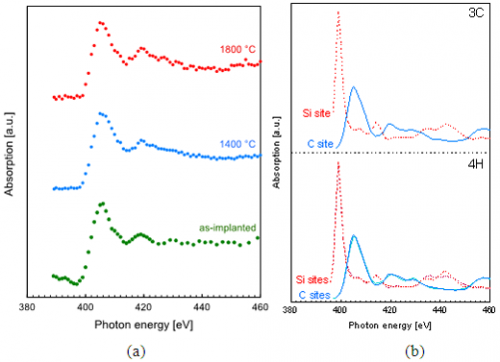 XAFS spectrum of the N dopant in SiC using the superconducting detector